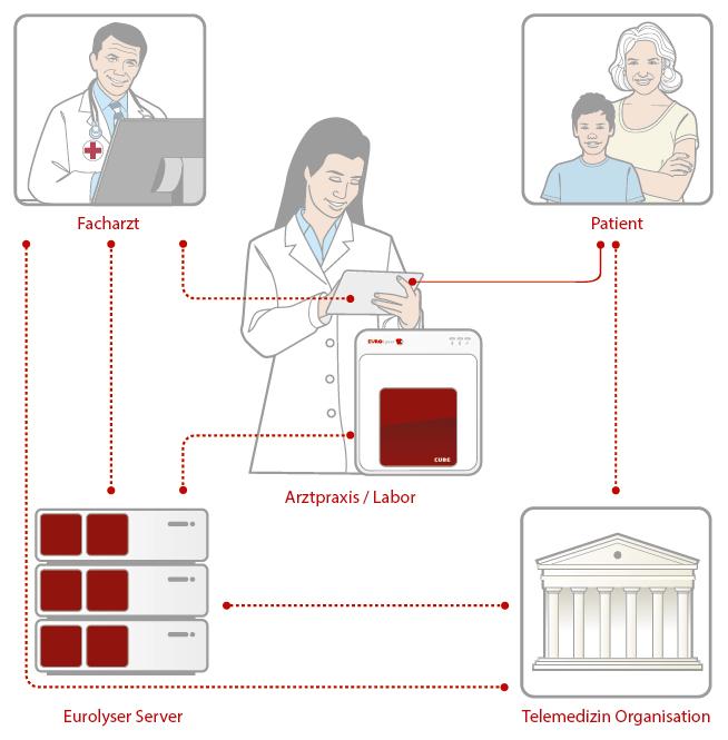 Mobile Health schematische Darstellung
